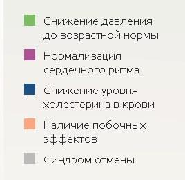 Фитолайф свойства