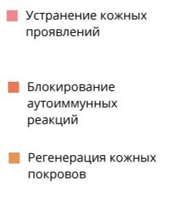 Псорикс действие